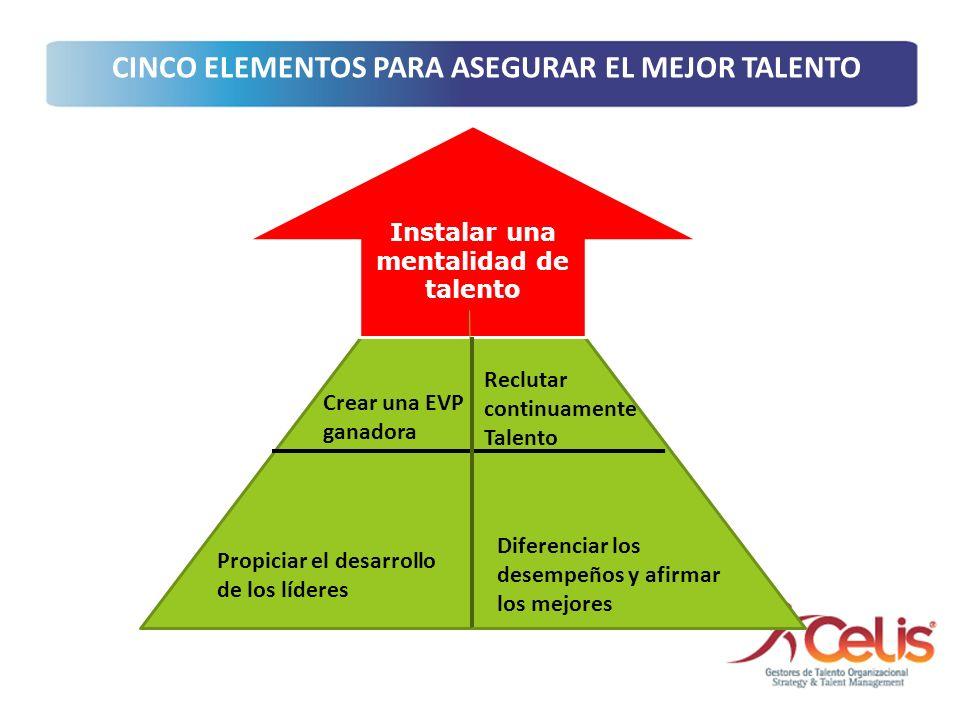 Instalar una mentalidad de talento Crear una EVP ganadora Reclutar continuamente Talento Propiciar el desarrollo de los líderes Diferenciar los desemp