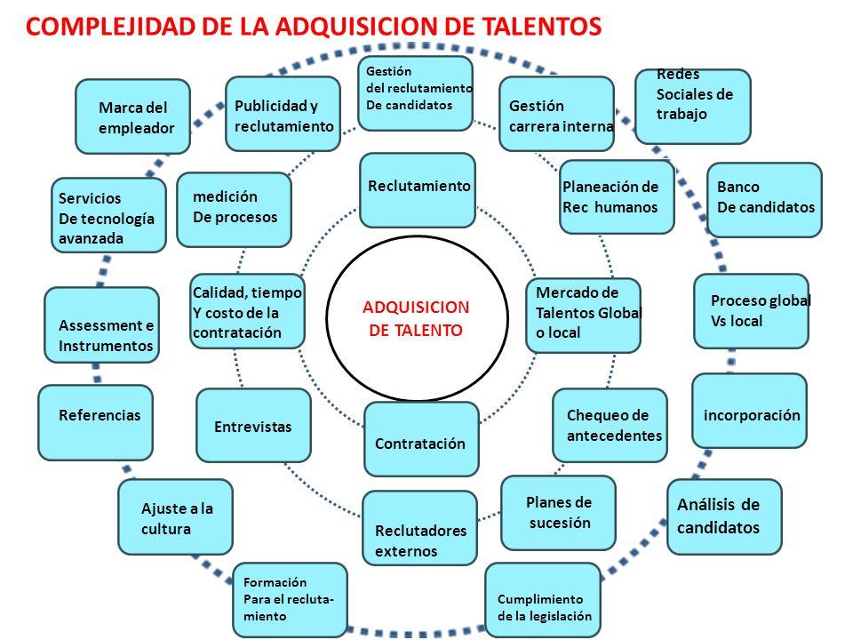 ADQUISICION DE TALENTO Gestión del reclutamiento De candidatos medición De procesos Marca del empleador Servicios De tecnología avanzada Assessment e