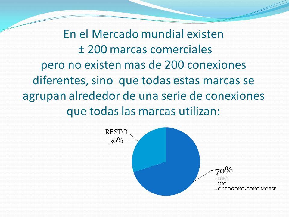 En el Mercado mundial existen ± 200 marcas comerciales pero no existen mas de 200 conexiones diferentes, sino que todas estas marcas se agrupan alrede
