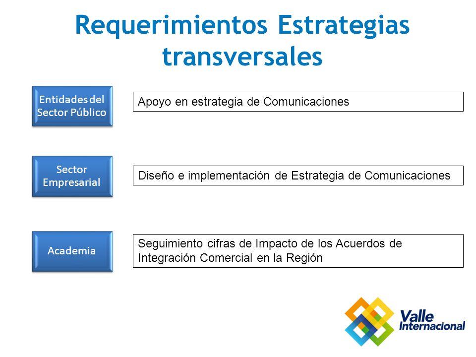 Requerimientos Estrategias transversales Entidades del Sector Público Sector Empresarial Academia Apoyo en estrategia de Comunicaciones Diseño e implementación de Estrategia de Comunicaciones Seguimiento cifras de Impacto de los Acuerdos de Integración Comercial en la Región