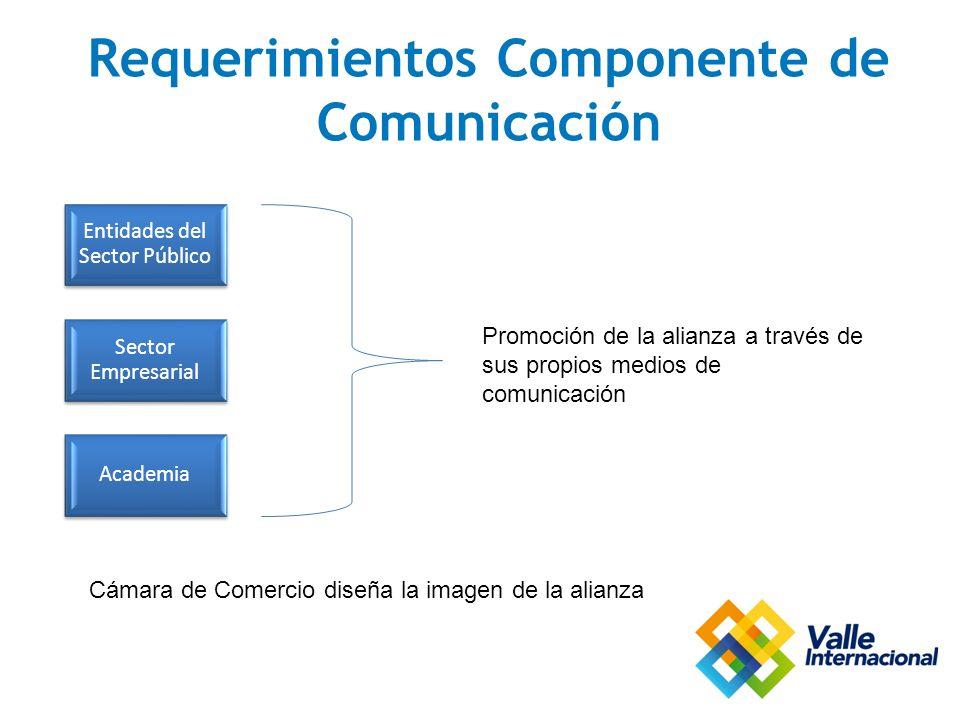 Requerimientos Componente de Comunicación Entidades del Sector Público Sector Empresarial Academia Promoción de la alianza a través de sus propios medios de comunicación Cámara de Comercio diseña la imagen de la alianza