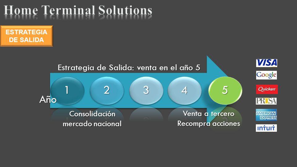 ESTRATEGIA DE SALIDA 123 4 5 Venta a tercero Recompra acciones Año Estrategia de Salida: venta en el año 5 Consolidación mercado nacional