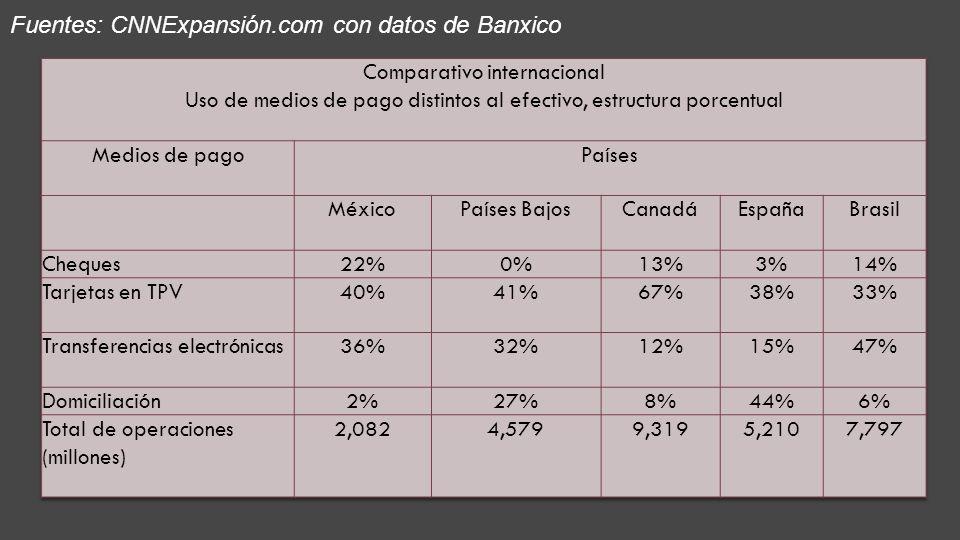 Fuentes: CNNExpansión.com con datos de Banxico