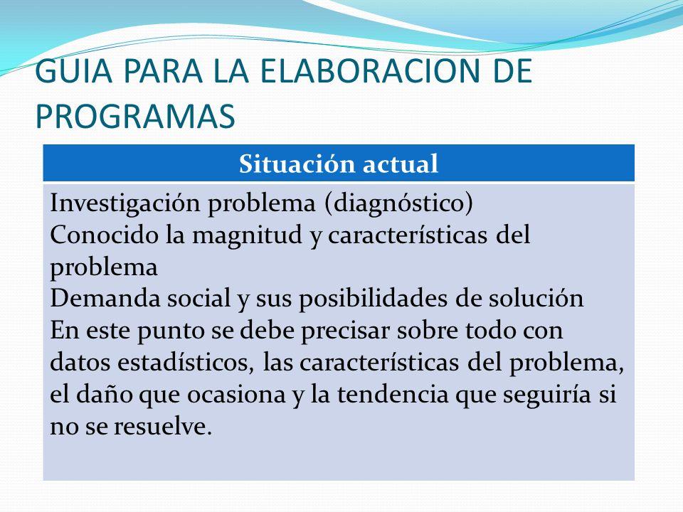 GUIA PARA LA ELABORACION DE PROGRAMAS Situación actual Investigación problema (diagnóstico) Conocido la magnitud y características del problema Demand