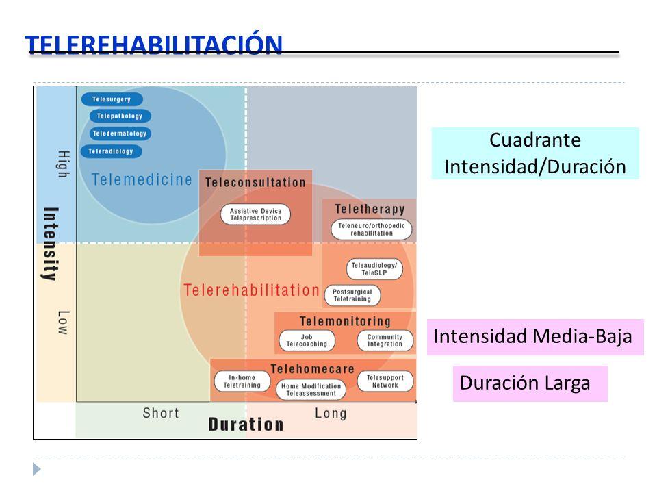 TELEREHABILITACIÓN Cuadrante Intensidad/Duración Intensidad Media-Baja Duración Larga