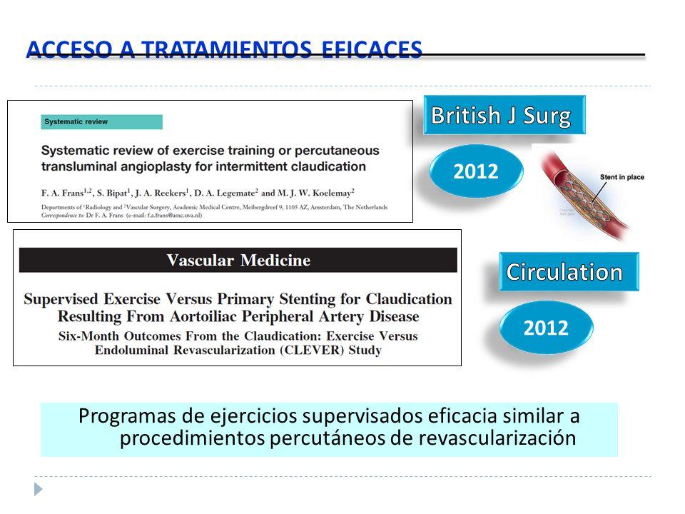 ACCESO A TRATAMIENTOS EFICACES Programas de ejercicios supervisados eficacia similar a procedimientos percutáneos de revascularización 2012