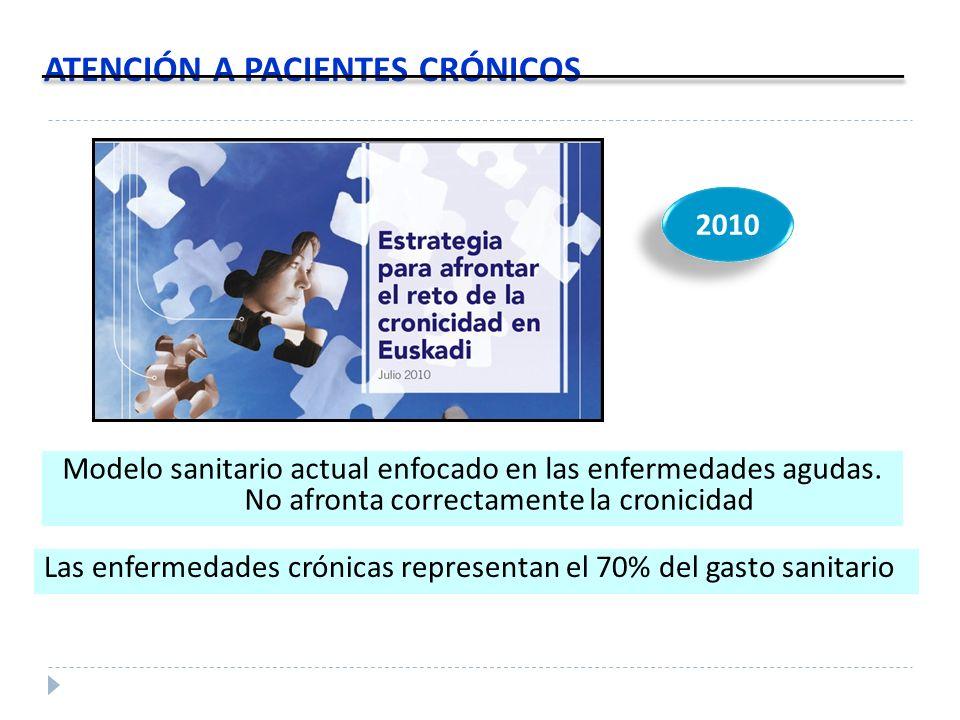 ATENCIÓN A PACIENTES CRÓNICOS Las enfermedades crónicas representan el 70% del gasto sanitario 2010 Modelo sanitario actual enfocado en las enfermedad