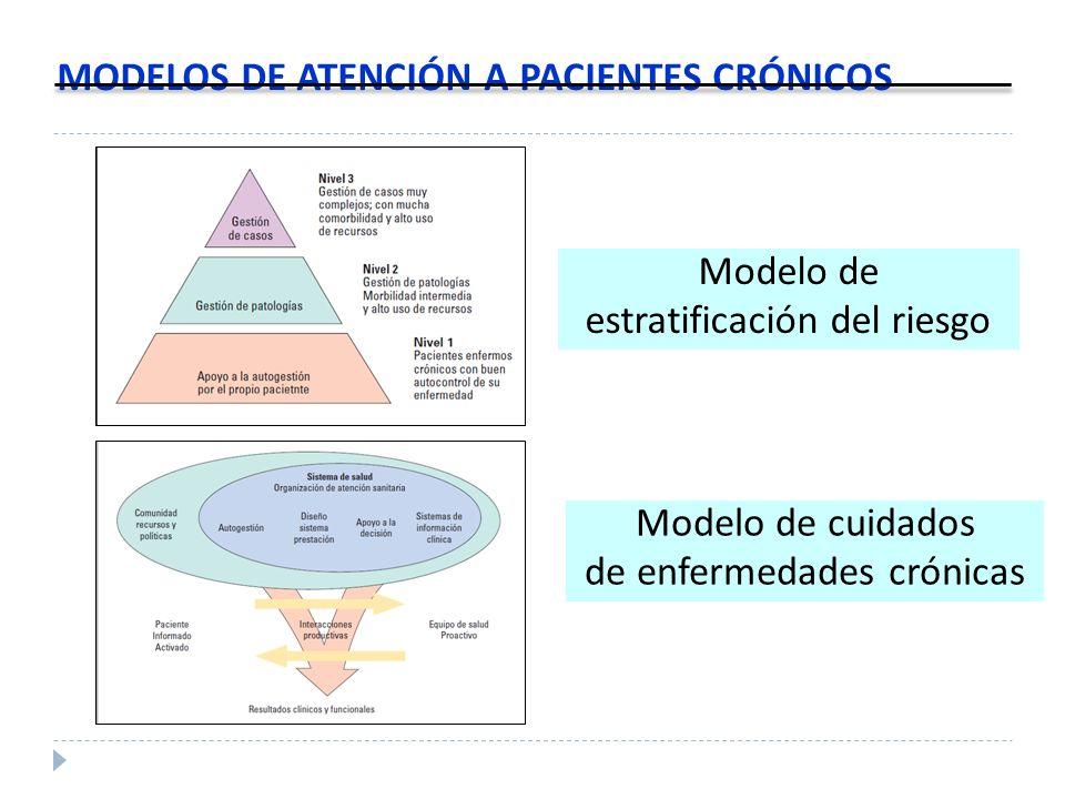 MODELOS DE ATENCIÓN A PACIENTES CRÓNICOS Modelo de estratificación del riesgo Modelo de cuidados de enfermedades crónicas