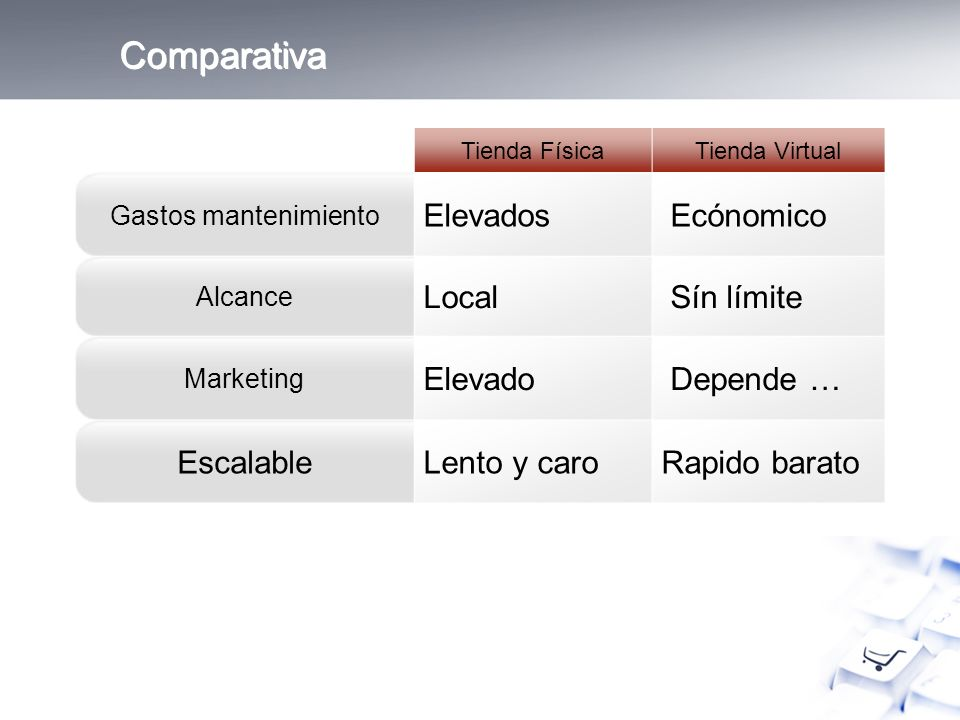 Comparativa Tienda FísicaTienda Virtual Gastos mantenimiento Elevados Ecónomico Alcance Local Sín límite Marketing Elevado Depende … Escalable Lento y caro Rapido barato