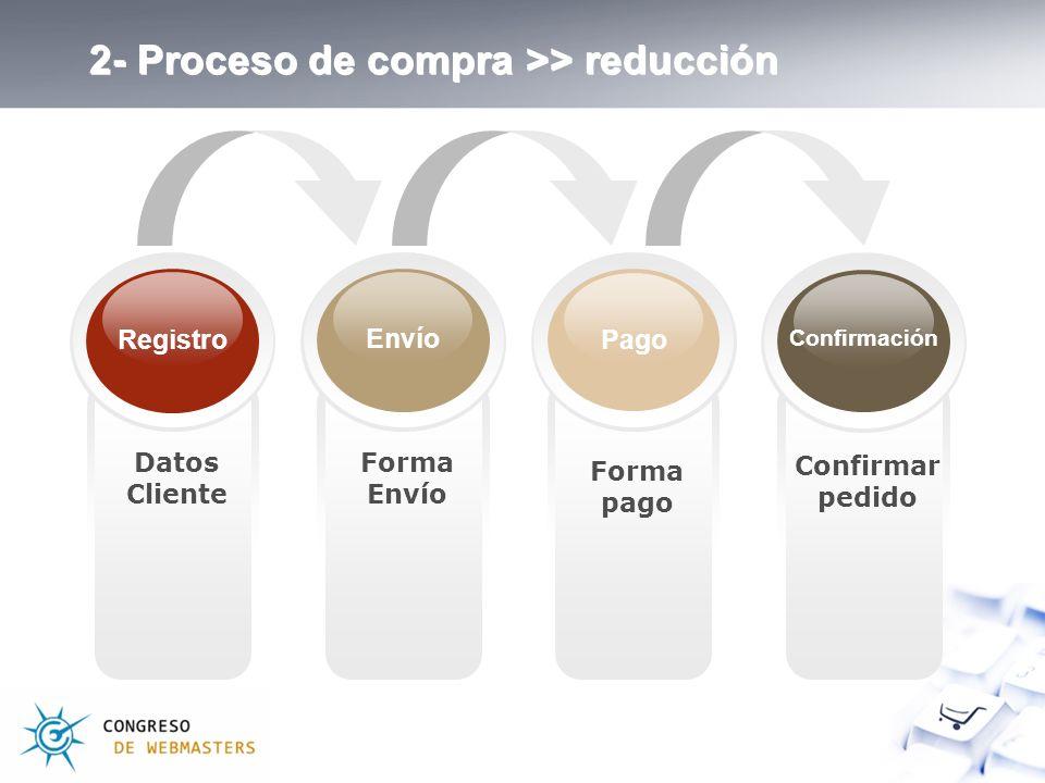 Forma pago Forma Envío Datos Cliente Confirmar pedido Registro Confirmación Envío Pago 2- Proceso de compra >> reducción