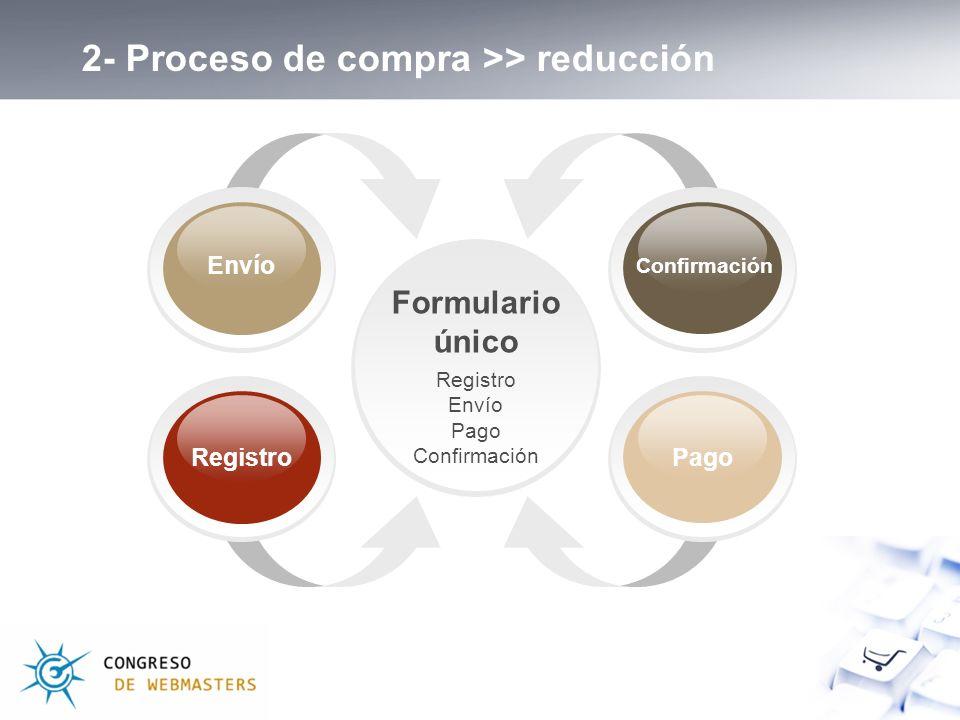 Formulario único Registro Envío Pago Confirmación Registro Confirmación Envío Pago 2- Proceso de compra >> reducción