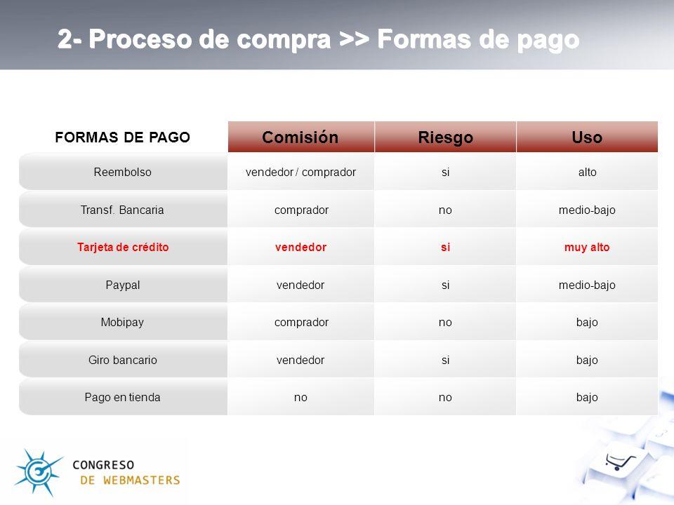 FORMAS DE PAGO ComisiónRiesgoUso Reembolsovendedor / compradorsialto Transf.