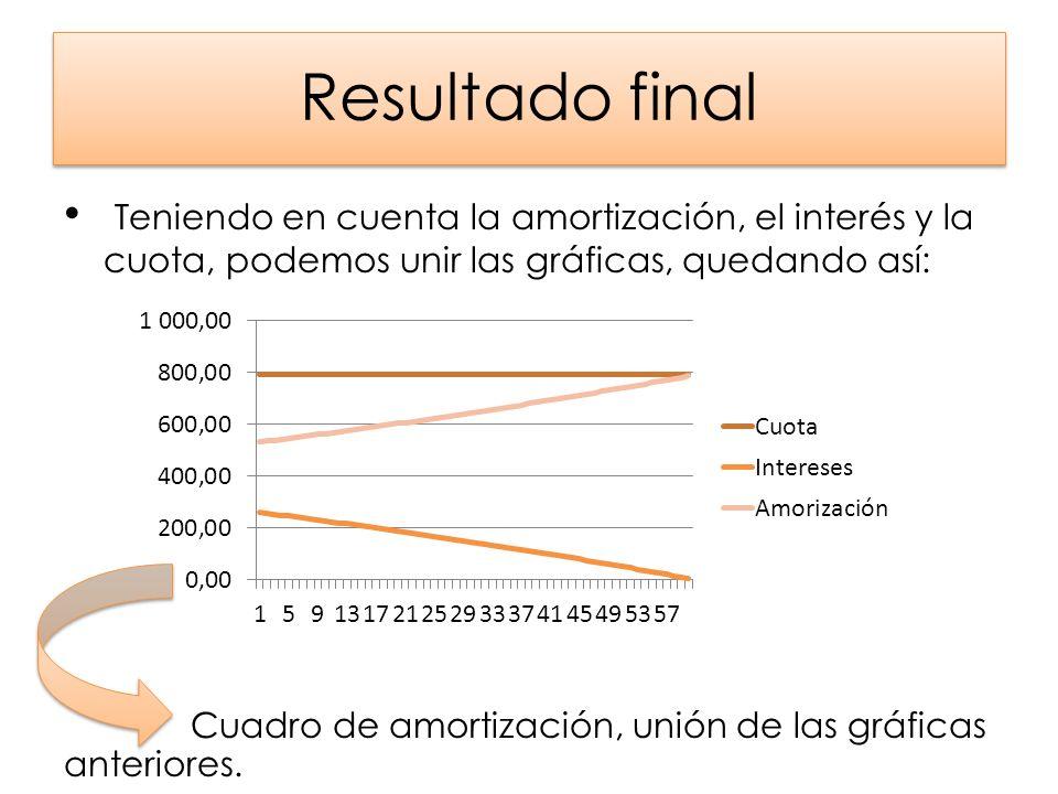 Resultado final Teniendo en cuenta la amortización, el interés y la cuota, podemos unir las gráficas, quedando así: Cuadro de amortización, unión de l