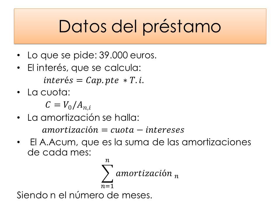 Cuadro de amortización Con las fórmulas y datos anteriores se puede hallar el cuadro de amortización.