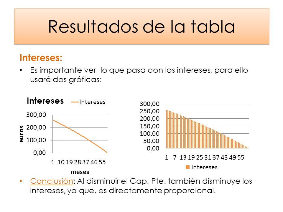 Resultados de la tabla Intereses: Es importante ver lo que pasa con los intereses, para ello usaré dos gráficas: Conclusión: Al disminuir el Cap. Pte.