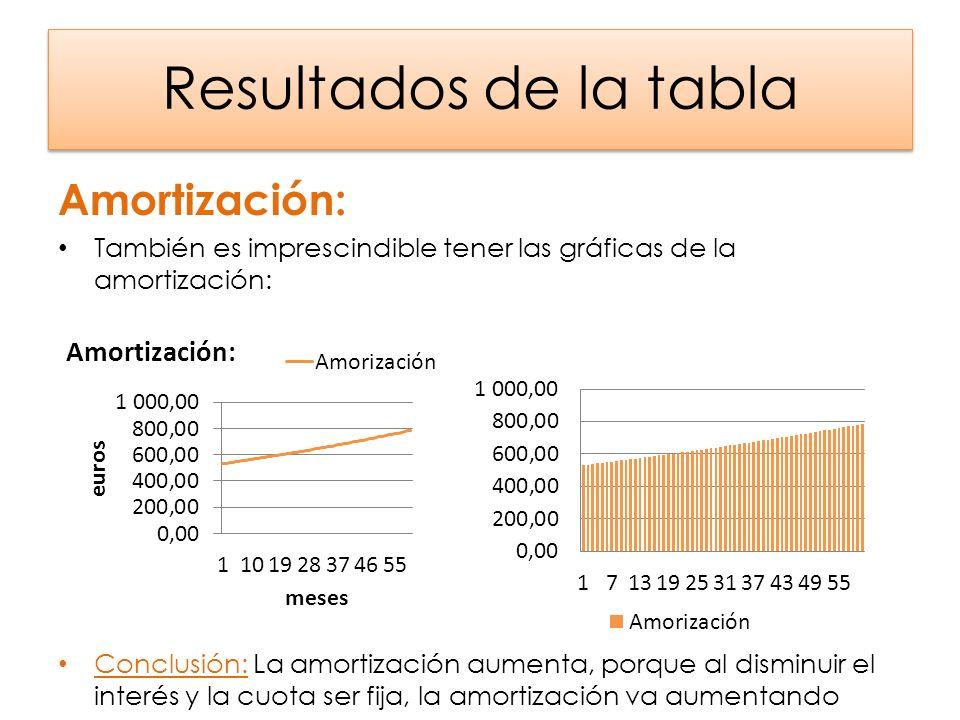 Resultados de la tabla Cuota: Al sumar el interés y la amortización da como resultado la cuota, que representándola gráficamente sale una línea horizontal: Conclusión: Se puede ver claramente que la cuota es fija, no varía con el paso de los meses.