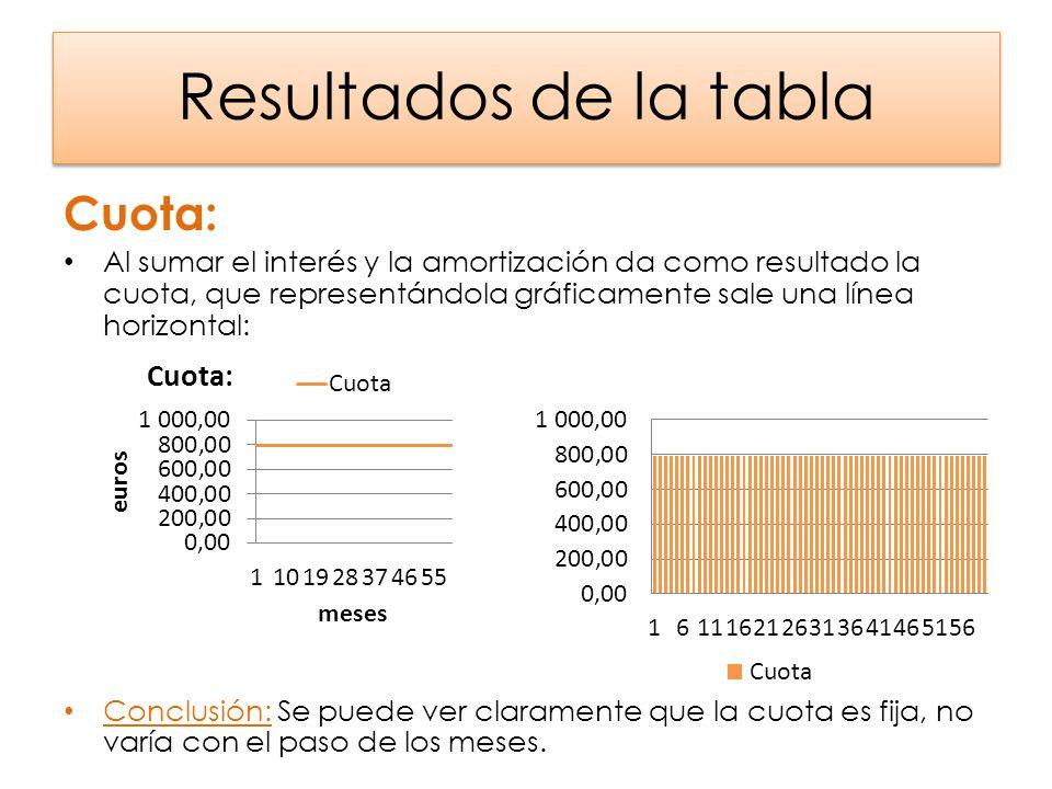 Resultados de la tabla Cuota: Al sumar el interés y la amortización da como resultado la cuota, que representándola gráficamente sale una línea horizo