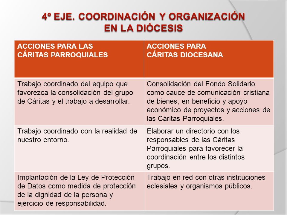 ACCIONES PARA LAS CÁRITAS PARROQUIALES ACCIONES PARA CÁRITAS DIOCESANA Trabajo coordinado del equipo que favorezca la consolidación del grupo de Cárit