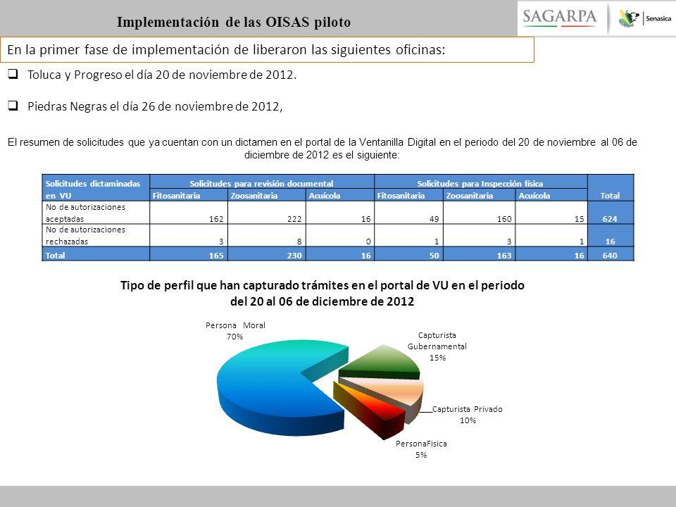 Implementación de las OISAS piloto En la primer fase de implementación de liberaron las siguientes oficinas: Toluca y Progreso el día 20 de noviembre