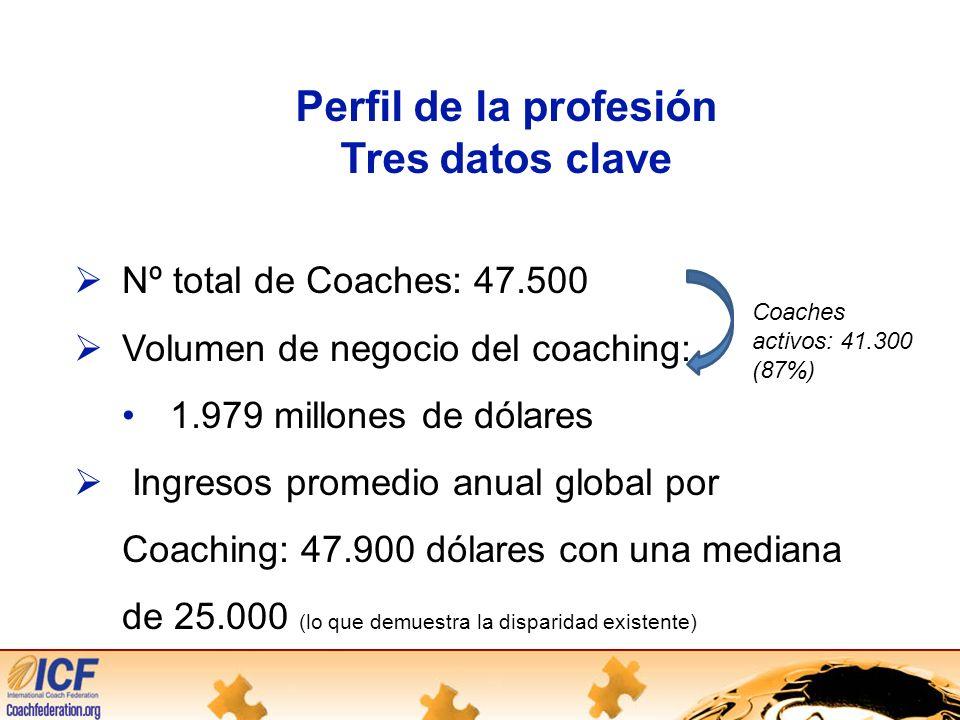 Perfil de la profesión Tres datos clave Nº total de Coaches: 47.500 Volumen de negocio del coaching: 1.979 millones de dólares Ingresos promedio anual global por Coaching: 47.900 dólares con una mediana de 25.000 (lo que demuestra la disparidad existente) Coaches activos: 41.300 (87%)