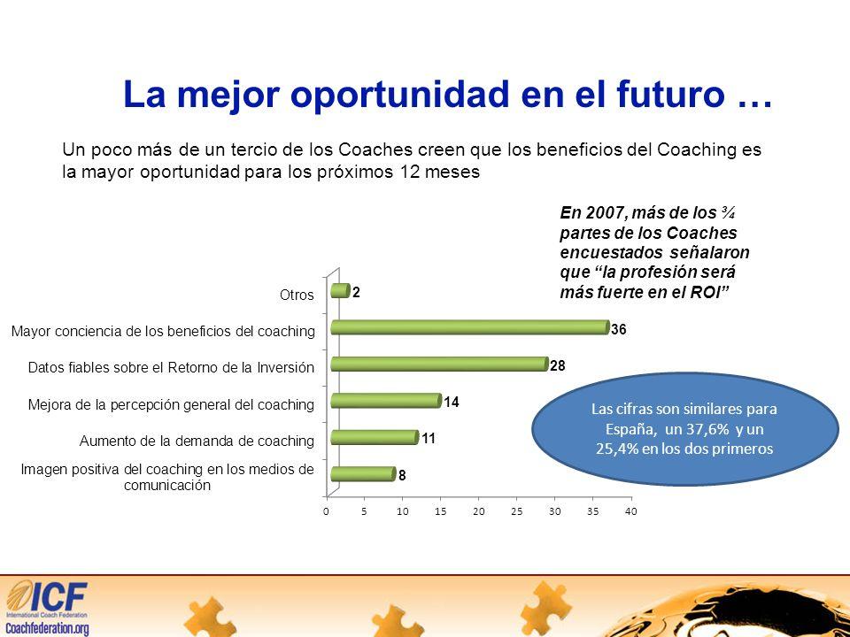 La mejor oportunidad en el futuro … Un poco más de un tercio de los Coaches creen que los beneficios del Coaching es la mayor oportunidad para los próximos 12 meses En 2007, más de los ¾ partes de los Coaches encuestados señalaron que la profesión será más fuerte en el ROI Las cifras son similares para España, un 37,6% y un 25,4% en los dos primeros