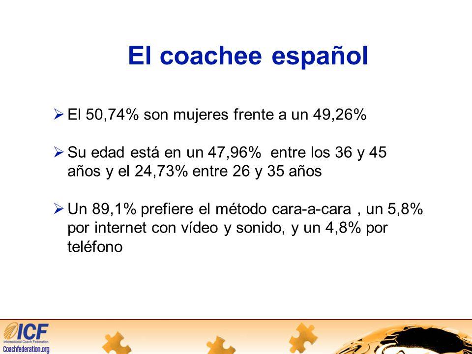 El coachee español El 50,74% son mujeres frente a un 49,26% Su edad está en un 47,96% entre los 36 y 45 años y el 24,73% entre 26 y 35 años Un 89,1% prefiere el método cara-a-cara, un 5,8% por internet con vídeo y sonido, y un 4,8% por teléfono