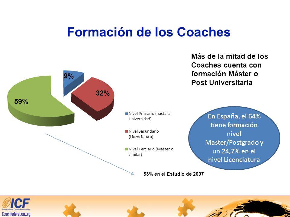 Formación de los Coaches Más de la mitad de los Coaches cuenta con formación Máster o Post Universitaria 53% en el Estudio de 2007 En España, el 64% tiene formación nivel Master/Postgrado y un 24,7% en el nivel Licenciatura