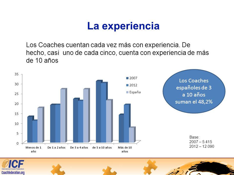 La experiencia Los Coaches cuentan cada vez más con experiencia.