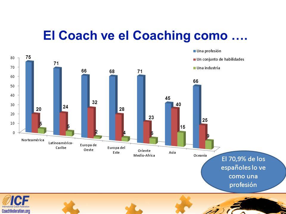 El Coach ve el Coaching como …. El 70,9% de los españoles lo ve como una profesión