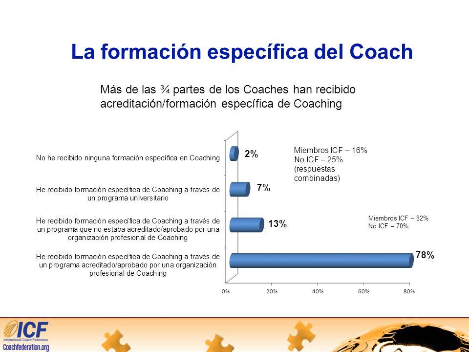 La formación específica del Coach Más de las ¾ partes de los Coaches han recibido acreditación/formación específica de Coaching Miembros ICF – 16% No ICF – 25% (respuestas combinadas) Miembros ICF – 82% No ICF – 70%