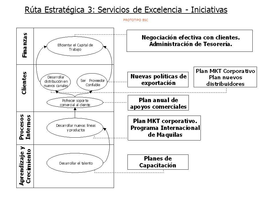 Rúta Estratégica 3: Servicios de Excelencia - Iniciativas PROTOTIPO BSC