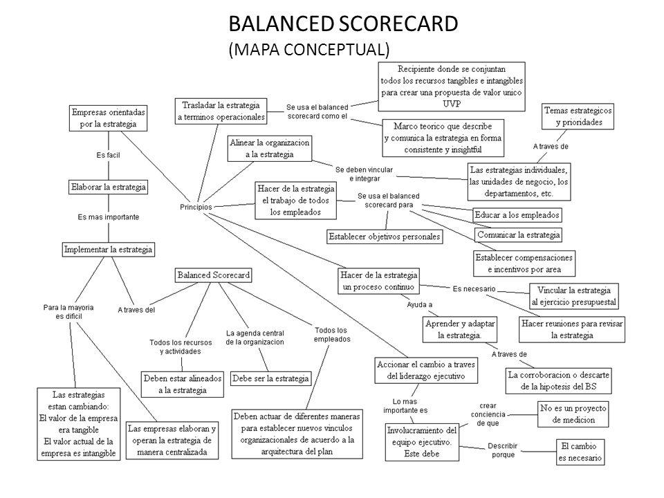 BALANCED SCORECARD (MAPA CONCEPTUAL)