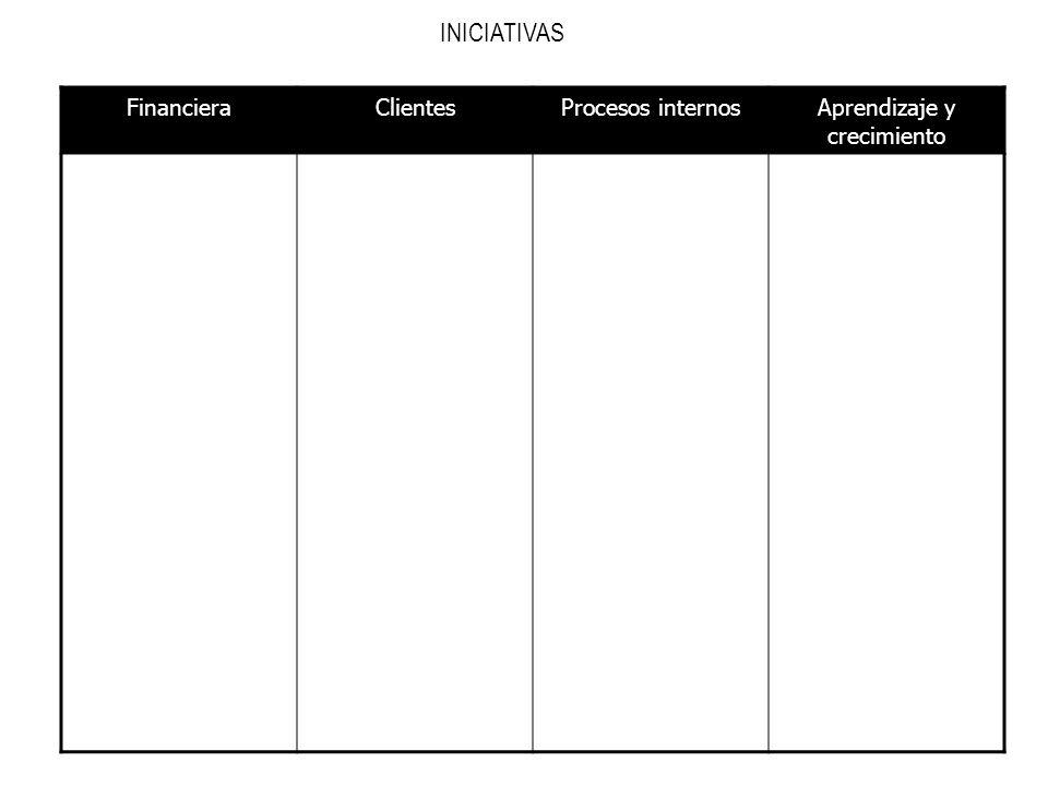 INICIATIVAS FinancieraClientesProcesos internosAprendizaje y crecimiento