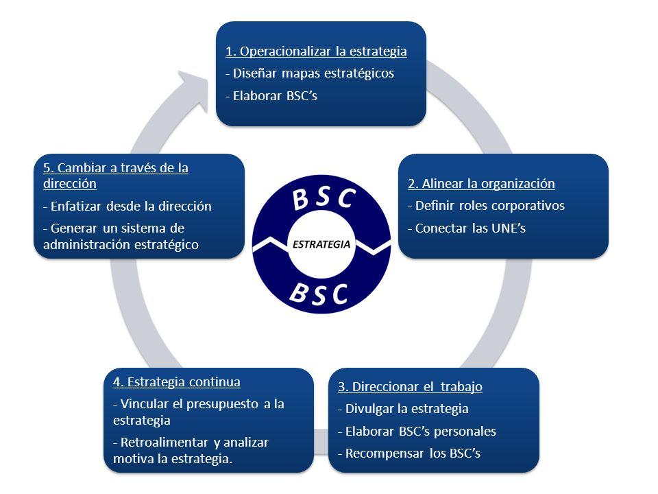 1. Operacionalizar la estrategia - Diseñar mapas estratégicos - Elaborar BSCs 2. Alinear la organización - Definir roles corporativos - Conectar las U