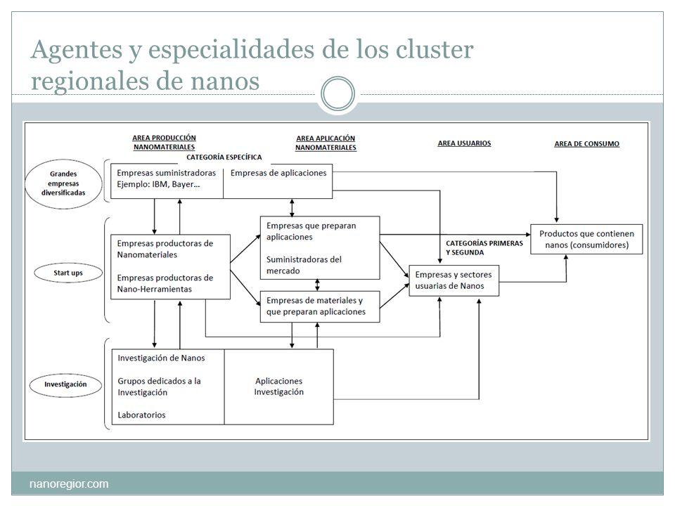 Agentes y especialidades de los cluster regionales de nanos nanoregior.com