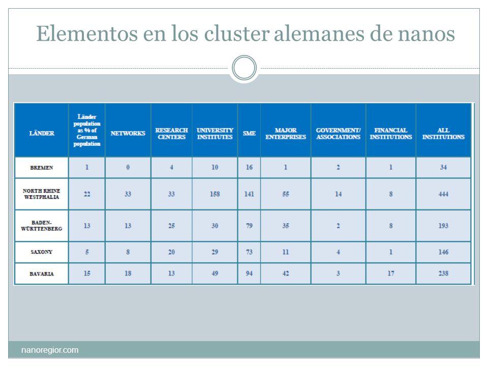 Elementos en los cluster alemanes de nanos nanoregior.com