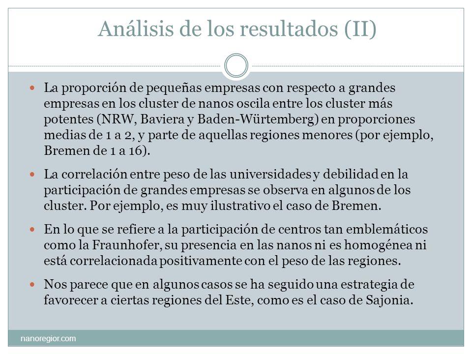 Análisis de los resultados (II) La proporción de pequeñas empresas con respecto a grandes empresas en los cluster de nanos oscila entre los cluster má