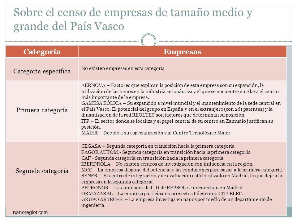 Sobre el censo de empresas de tamaño medio y grande del País Vasco CategoríaEmpresas Categoría específica No existen empresas en esta categoría Primer