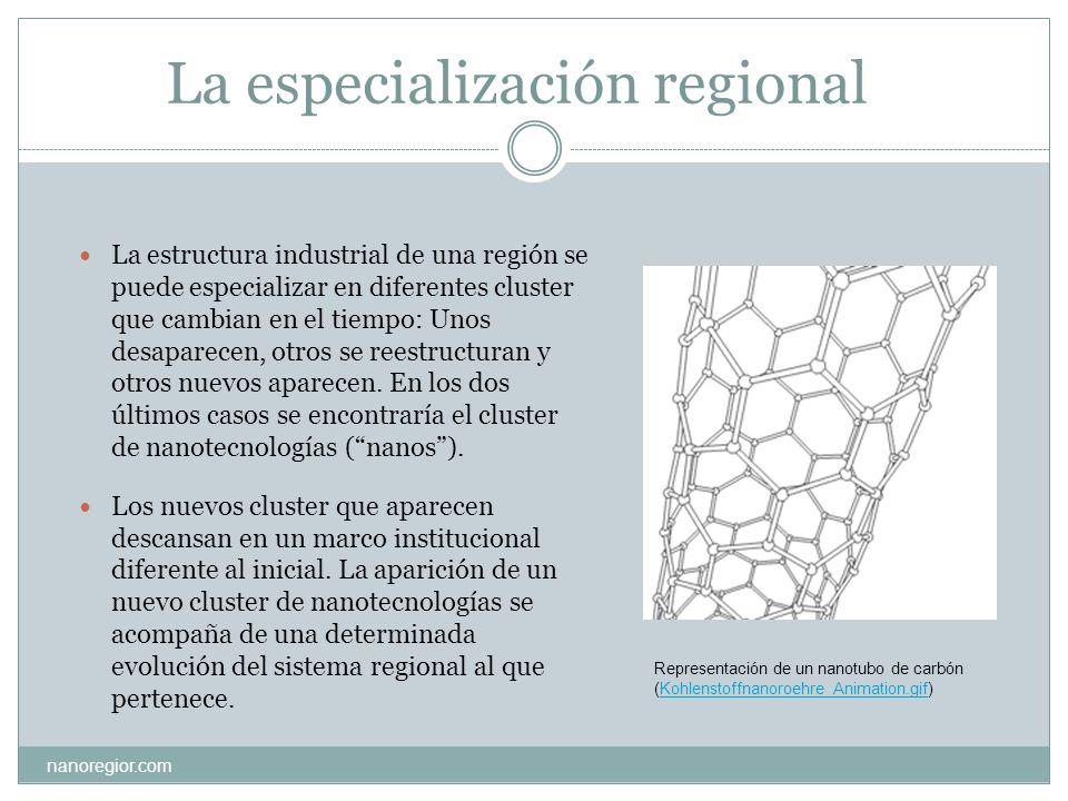 La especialización regional La estructura industrial de una región se puede especializar en diferentes cluster que cambian en el tiempo: Unos desapare