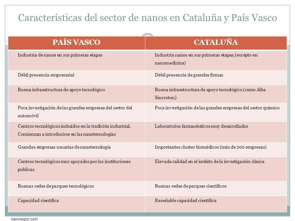 Características del sector de nanos en Cataluña y País Vasco PAÍS VASCOCATALUÑA Industria de nanos en sus primeras etapas Industria nanos en sus prime