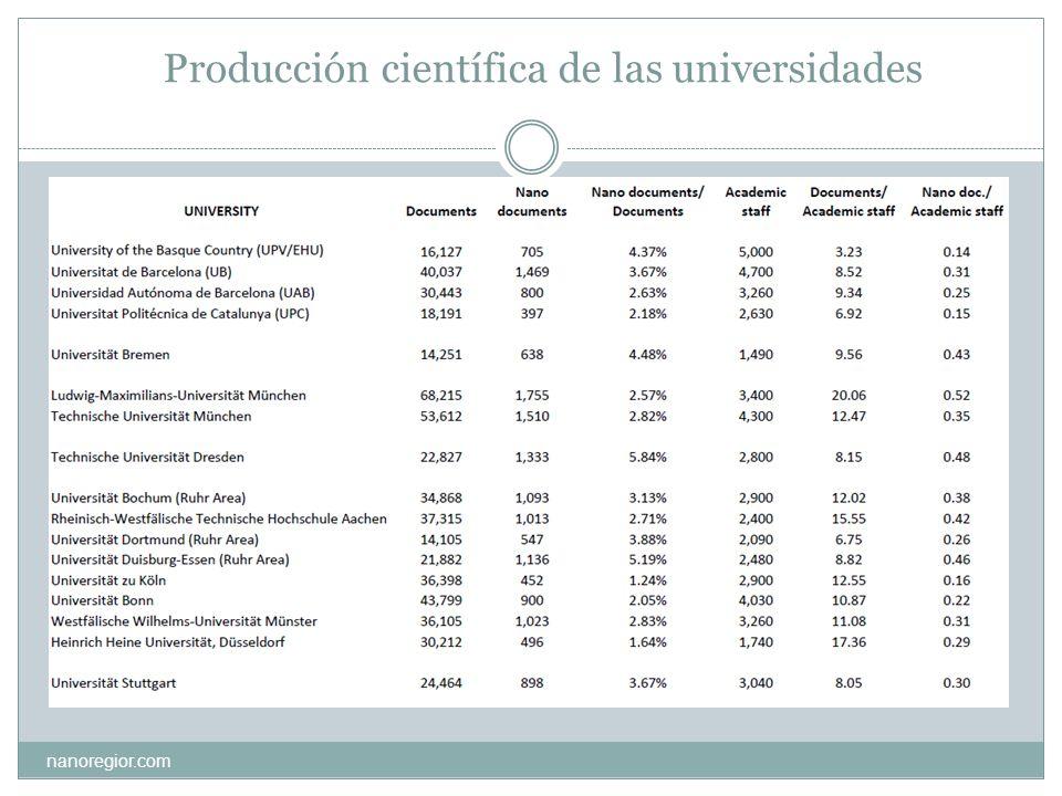 Producción científica de las universidades nanoregior.com