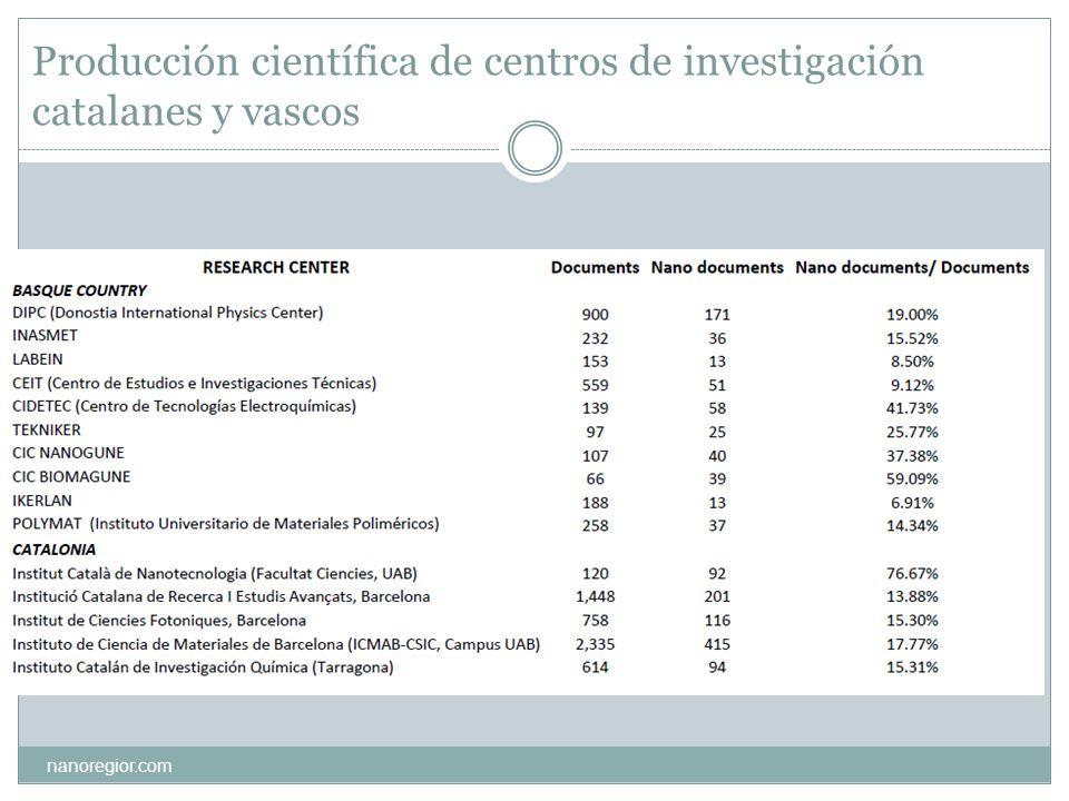 Producción científica de centros de investigación catalanes y vascos nanoregior.com