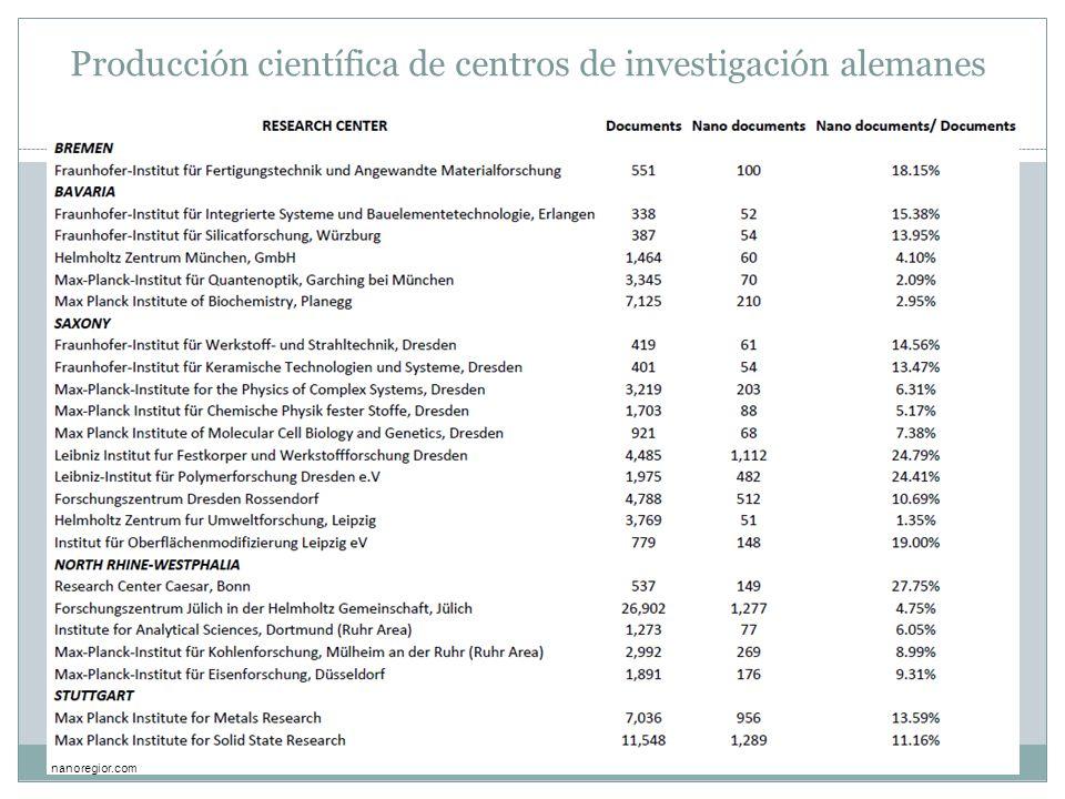 Producción científica de centros de investigación alemanes nanoregior.com