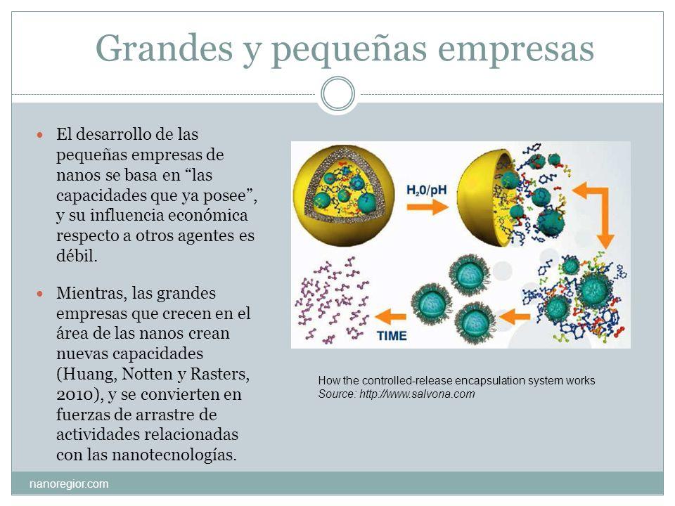 Ejemplos de oportunidades de aplicación y grado de madurez de los desarrollos nanos en diferentes sectores nanoregior.com