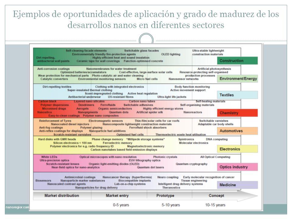 El caso de Cataluña Proporcionamos algunos ejemplos empresariales utilizando los mismos criterios sobre tipologías de empresas de nanos.