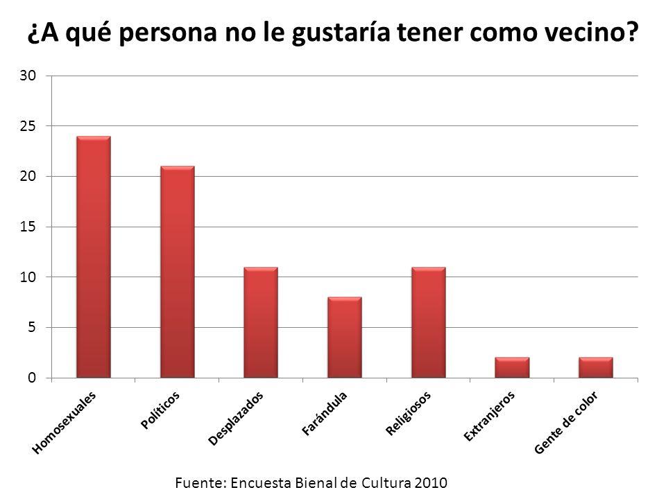 ¿A qué persona no le gustaría tener como vecino? Fuente: Encuesta Bienal de Cultura 2010