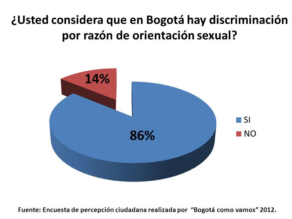 Fuente: Encuesta de percepción ciudadana realizada por Bogotá como vamos 2012. 86% 14% ¿Usted considera que en Bogotá hay discriminación por razón de