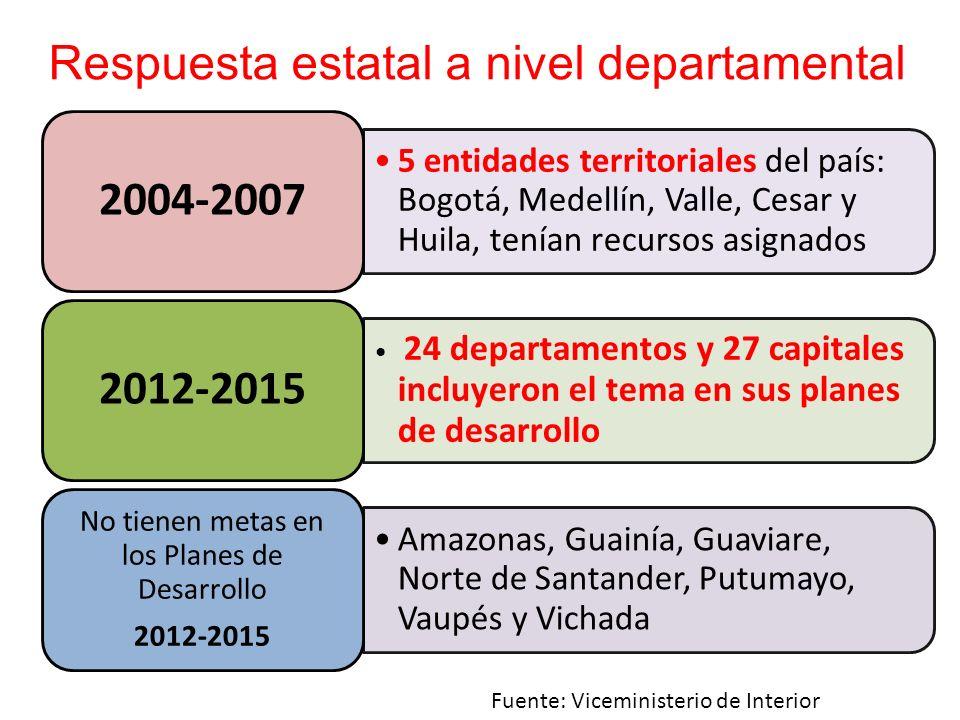 Respuesta estatal a nivel departamental Fuente: Viceministerio de Interior