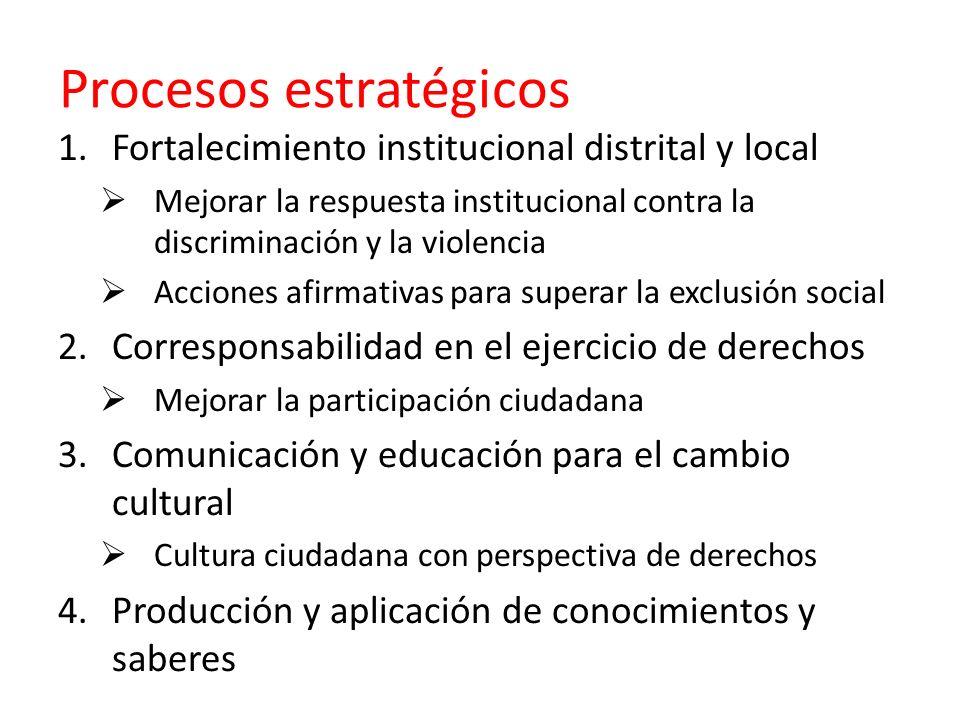 Procesos estratégicos 1.Fortalecimiento institucional distrital y local Mejorar la respuesta institucional contra la discriminación y la violencia Acc