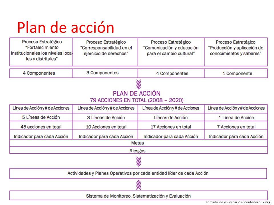 Plan de acción Tomado de www.carlosvicentederoux.org